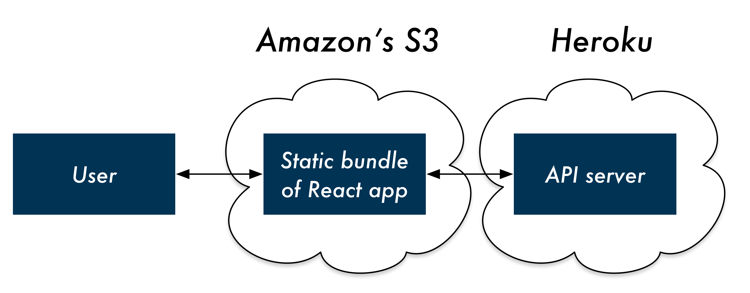 user's browser talks to React app on S3 which talks to API server on Heroku